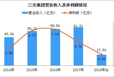 2018年一季度三元股份经营数据分析:净利同比暴增171.07%
