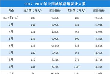 2018年1-4月全国就业情况分析: 城镇新增就业471万人(附图表)