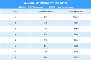 2018年1-5月中国城市空气质量排行榜