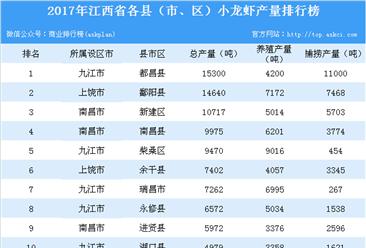 2017年江西省各市(县、区)小龙虾产量排行榜:都昌县产量第一