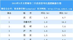 5月二手房房价涨跌排行榜:武汉乌鲁木齐领涨全国 西安涨幅缩小(附榜单)