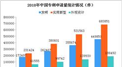 2018年1-4月中国专利数据统计分析:全国专利申请量合计132.02万件(图)