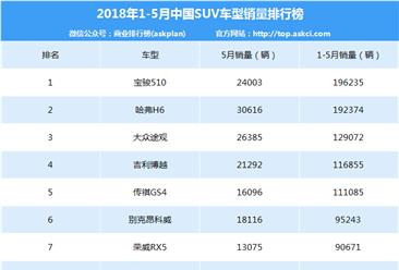 2018年1-5月中国SUV销量排行榜(TOP200)