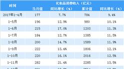 2018年1-5月全国化妆品行业消费数据分析:化妆品消费收入同比增14.8%