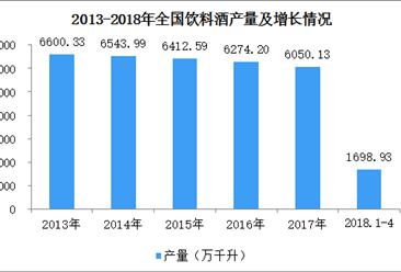 2018年1-4月全国饮料酒产量分析:山东省产量第一