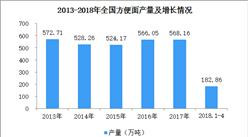 2018年1-4月全国方便面产量分析:方便面产量达182.86万吨(图)