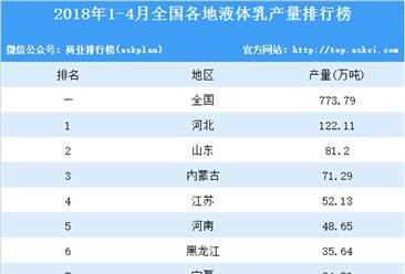 2018年1-4月全国各地液体乳产量情况分析:河北省产量第一(附榜单)