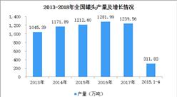 2018年1-4月全国罐头产量数据分析:罐头产量突破300万吨