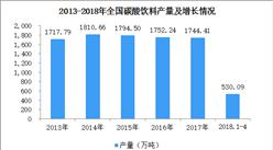 2018年1-4月全国碳酸饮料产量分析:产量为530.09万吨(图)