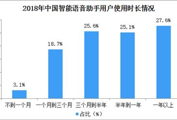2018年语音助手用户情况分析:北上广深四城用户占比达54.3%(图)