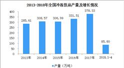 2018年1-4月全国冷冻饮品产量分析:产量为85.8万吨