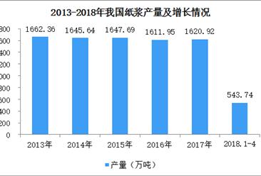 2018年全国纸浆产量数据统计:1-4月纸浆产量增长6.65%