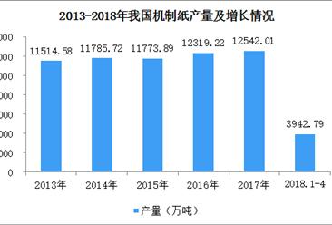 全国机制纸产量数据统计:2018年1-4月机制纸产量达3942.79万吨