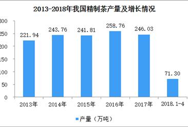 2018年1-4月全国精制茶产量分析:产量为71.3万吨(图)