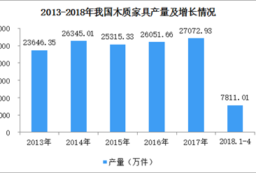 全国木质家具产量数据:2018年1-4月木制家具产量增长3.02%