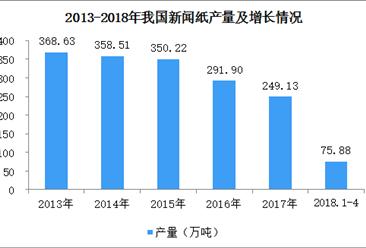 2018年1-4月全国新闻纸产量分析:产量增长3.17%(图)