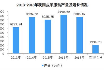 2018年1-4月全国皮革服装产量1995万件  同比增长2.16%(图)
