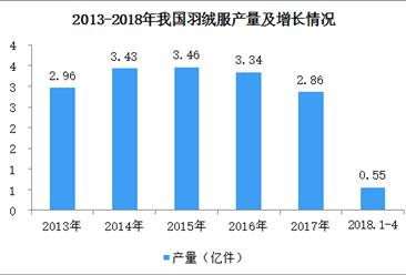 2018年1-4月全国羽绒服产量分析:产量增长13.56%(图)