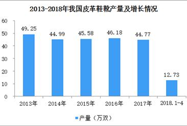 2018年1-4月全国皮革鞋靴产量数据分析:产量12.73万双(附图表)