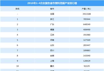 2018年1-4月全国各省市塑料薄膜产量排行榜(附排名)