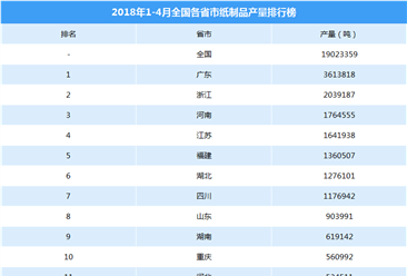 2018年1-4月全国各省市纸制品产量排行榜(附榜单)