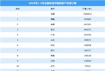 2018年1-4月全国各省市箱纸板产量排行榜(附榜单)