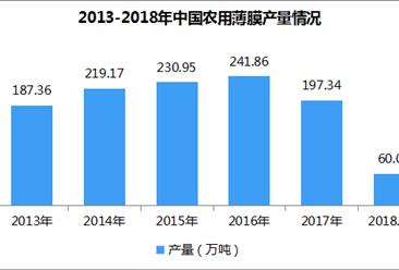 2018年全国农用薄膜产量数据统计:1-4月累计产量微跌0.91%(附图表)