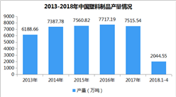 2018年全國塑料制品產量數據統計:1-4月累計產量2044.55萬噸(附圖表)