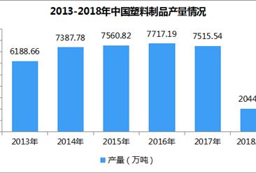 2018年全国塑料制品产量数据统计:1-4月累计产量2044.55万吨(附图表)
