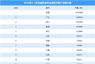2018年1-4月全国各省市洗衣粉产量排行榜(附排名)