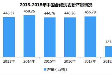 全国洗衣粉产量数据统计:2018年1-4月洗衣粉产量123.79万吨(附图表)