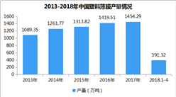 2018年1-4月全國塑料薄膜產量分析:累計391.32萬噸 同比增長2.85%(附圖表)