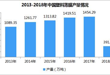 2018年1-4月全国塑料薄膜产量分析:累计391.32万吨 同比增长2.85%(附图表)