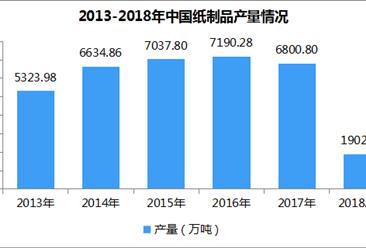 2018年全国纸制品产量数据统计:1-4月产量达1902.34万吨(附产量排名)