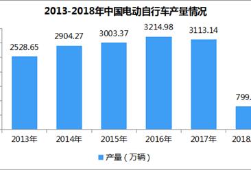 2018年全国电动自行车产量数据统计:1-4月799.32万辆 同比增长8.62%(附图表)