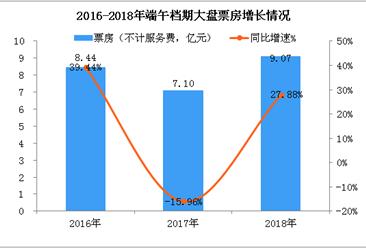 """""""数""""读2018年端午档电影市?。鹤酆掀狈?.07亿   同比增长27.88%(附图表)"""