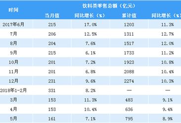 2018年1-5月全国饮料类零售数据分析:零售额同比增长8.9%(图表)