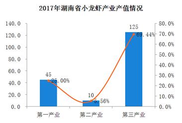 2018年湖南省小龙虾产业发展现状分析:小龙虾总产值达到180亿元(图)
