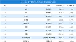 2018年5月中国移动应用APP排行榜TOP1000:微信第一,QQ/爱奇艺分列二三(附榜单)
