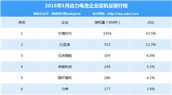 2018年5月中国动力电池企业装机量排行榜(TOP20)