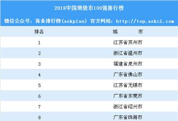 2018中国地级市100强排行榜:苏州第一(附榜单)