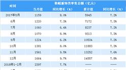 2018年1-5月中国服饰鞋帽类零售数据分析:零售额同比增长9.1%