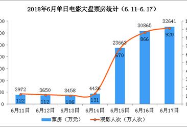 2018年6月电影市场周报: 大盘票房突破10亿元  环比猛涨138%(6.11-6.17)