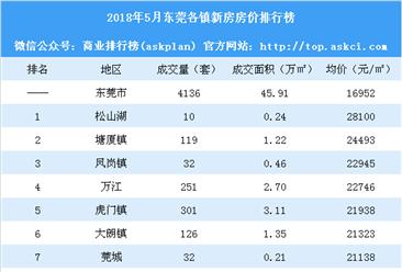 5月东莞各镇新房成交量及房价排行榜:松山湖房价大涨(附榜单)