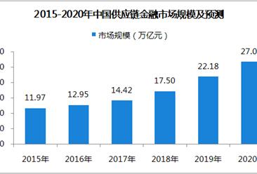中国供应链金融市场分析及预测:2020年市场规模或超27万亿元(图)