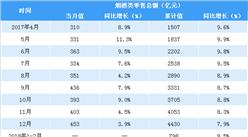 2018年1-5月中国烟酒类零售数据分析:零售额同比增长8.5%