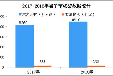 2018年端午假日旅游市场信息:全国接待旅客8910万人次  旅游收入337亿元(图)