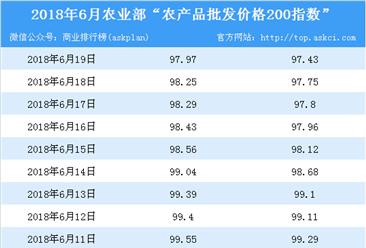 2018年6月19日农产品批发价格指数分析:猪肉价格上升1%(表)