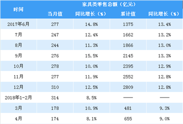 2018年1-5月全国家具类零售数据分析:零售额同比增长8.9%(图表)
