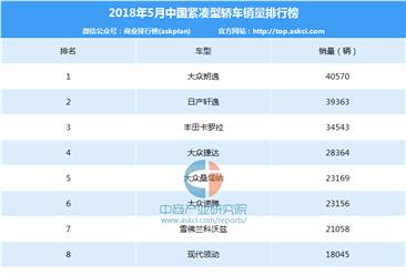 2018年5月中国紧凑型轿车销量排行榜(TOP100)